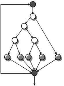 Control flow graph of a simple program